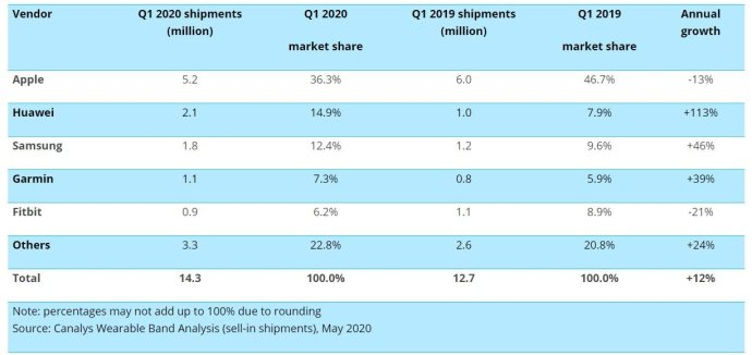 Canalys Smartwatch Sales Q1 2020