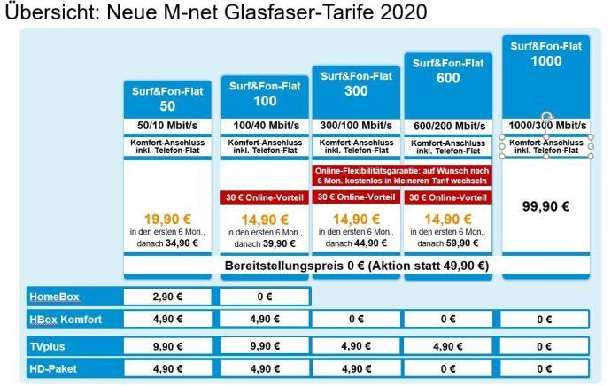 Neue M Net Glasfaser Tarife 2020 Pm