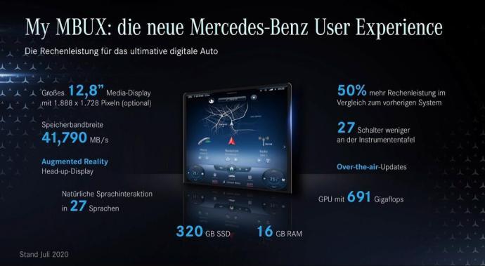 Mercedes Benz My Mbux 2021