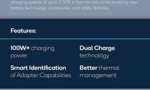 Quick Charge 5 Grafik