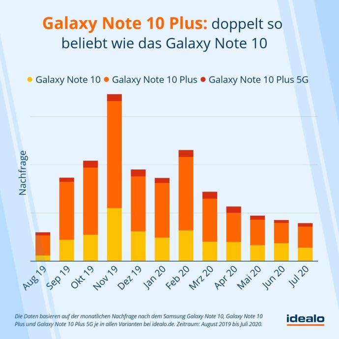 Samsung Galaxy Note 10 Nachfrage Vergleich Idealo