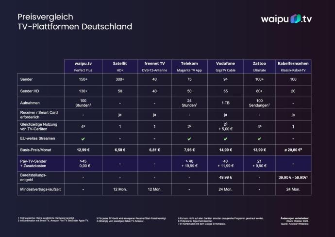 Preisvergleich Tv Plattformen Okt 2020