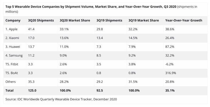 Idc Wearables Q3 2020