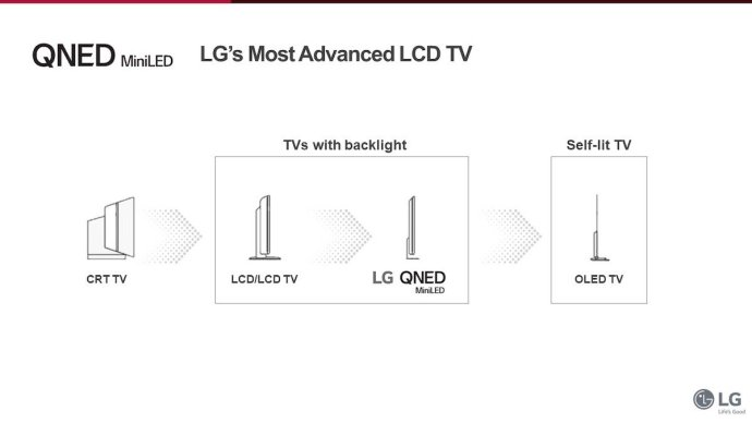 Lg Qned Technologie