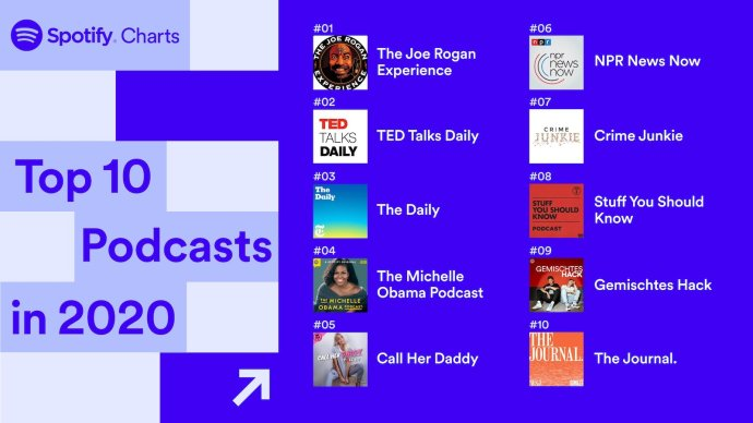 Spotify Top Podcasts 2020