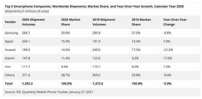 Smartphone Markt 2020