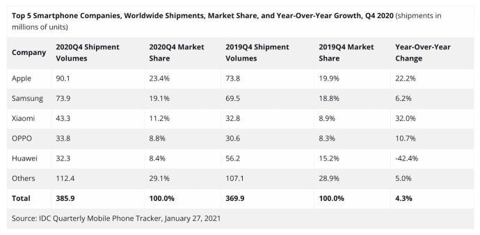 Smartphone Markt Q4 2020