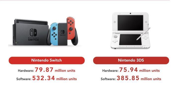 Switch Q4 2020 3ds