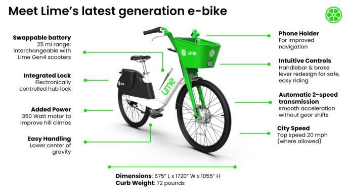 Lime E Bike Neu 2021