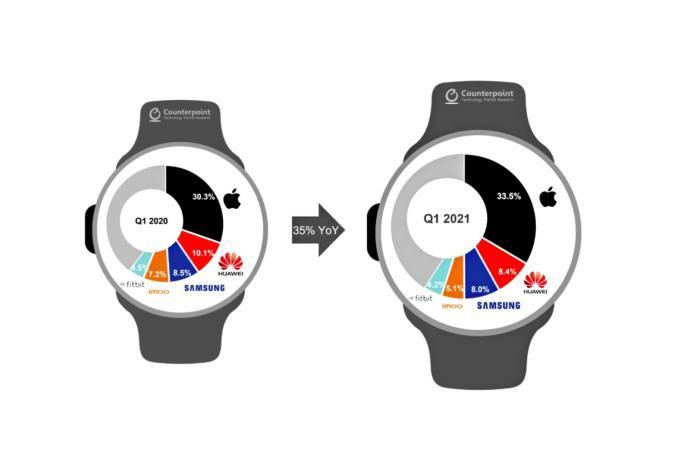 Smartwatch Marktanteil Q1 2021