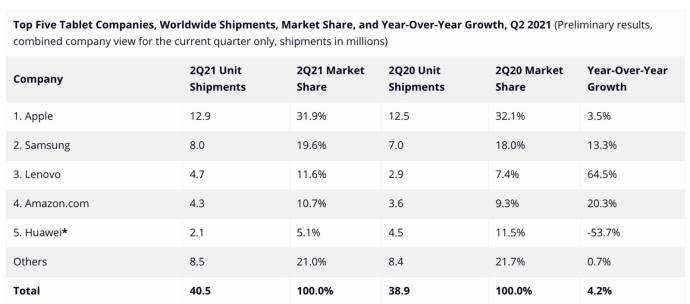 Tablet Markt Q2 2021