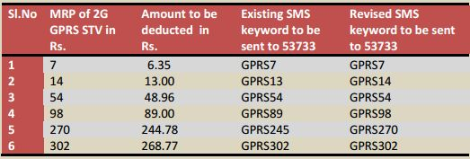 BSNL-2G-GPRS-SMS-Code-Revision