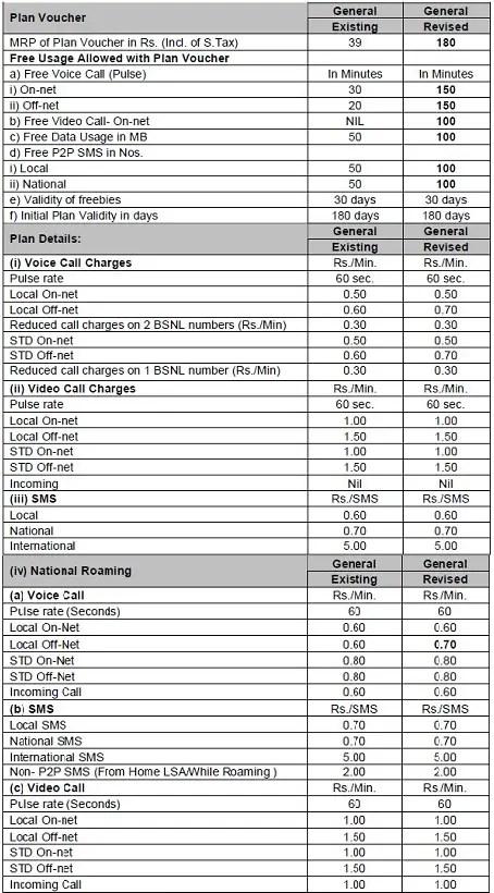 BSNL-General-Plan-Revision