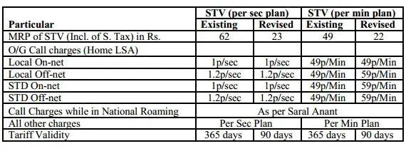 BSNL-NEW-Saral-Anant-STV