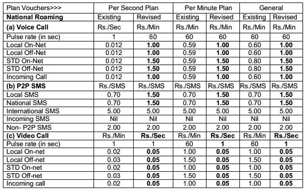 BSNL-Roaming-Charge-Revised