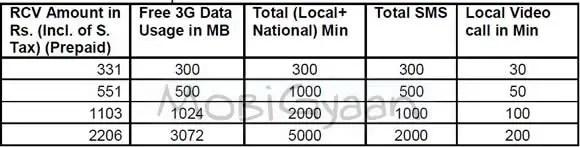 bsnl-special-3g-combo-prepaid-plan