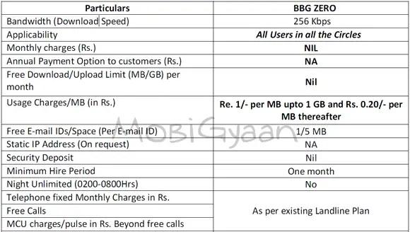 bsnl-broadband-plan-feb-8-2011