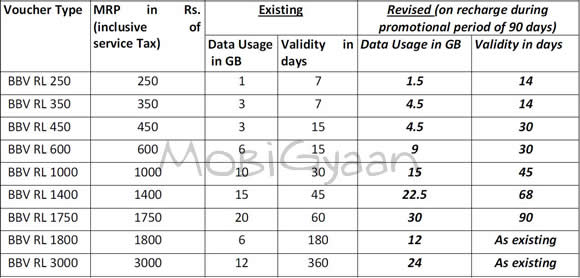 bsnl-prepaid-broadband-offer-feb-11