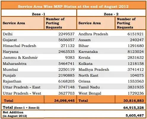 MNP-August-2012-Chart
