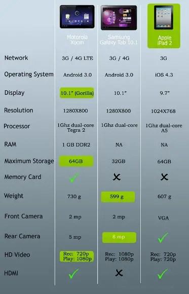 iPad-v-tab-xoom-450x450