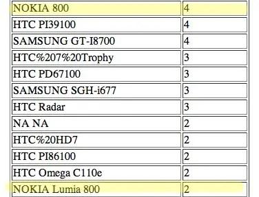 Nokia Lumia 800 leak