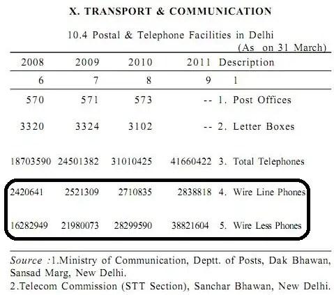 Delhi-mobile statistics 2011