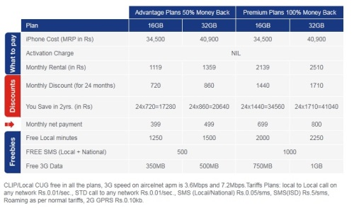 aircel_iphone_4_postpaid_plans