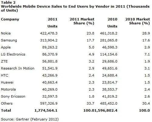 gartner-mobile-share-2011-2