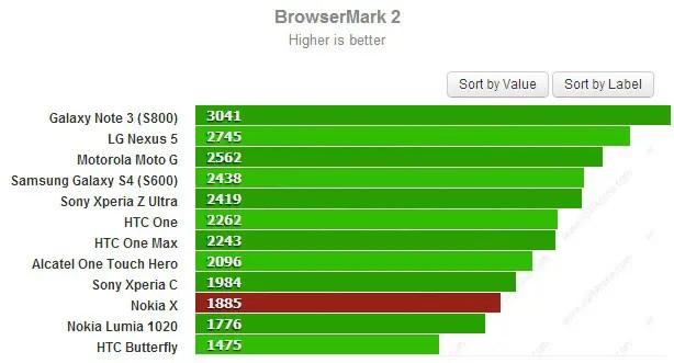 Nokia-X-browser-mark-benchmarks-leak