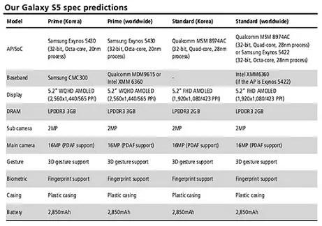 Samsung-Galaxy-S5-versions-kuo