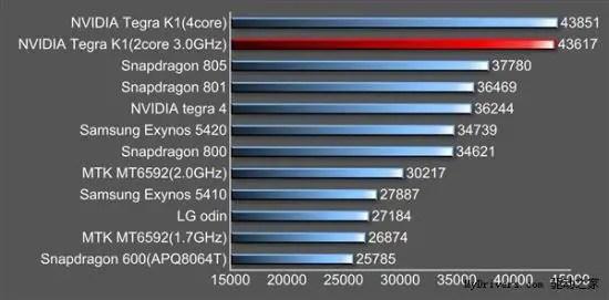 Nvidia-Tegra-K1-benchmark-3