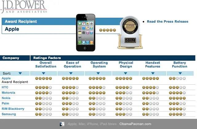 Apple-iPhone-Customer-Satisfaction-J.D.-Powers-Ranking-2010