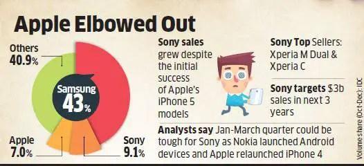 Sony-sales-Q4-2013