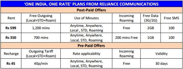 Reliance-One-India-One-Rate-Plan-details