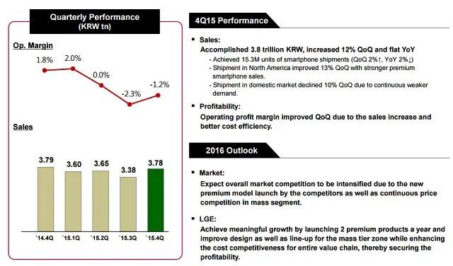 LG-q4-2015-earnings