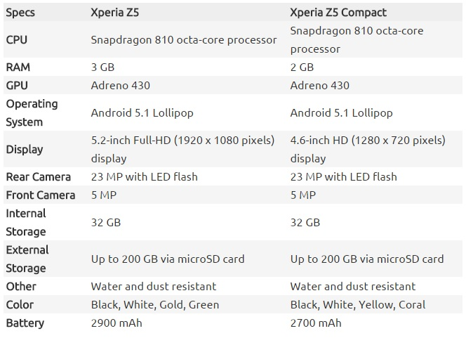 sony-xperia-z5-xperia-z5-compact-us