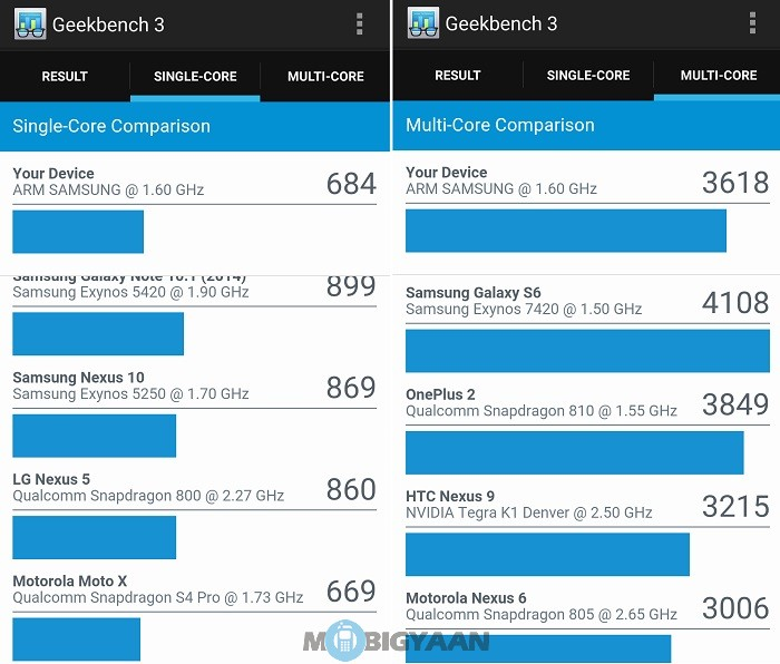 Samsung-Galaxy-A5-2016-review-geekbench-3-single-multi-core-stats