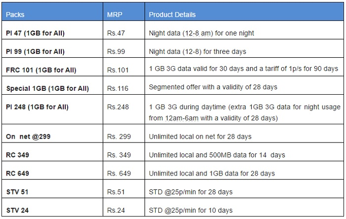 aircel-1-gb-for-all-data-pack-india