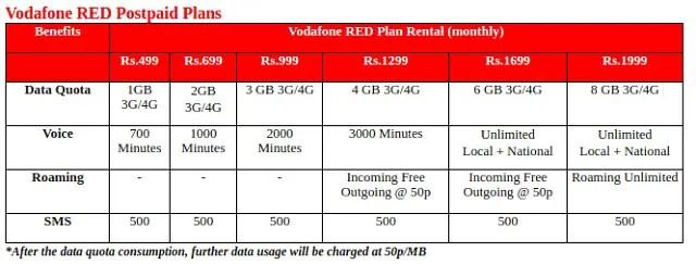 Vodafone-RED-Postpaid-Plans
