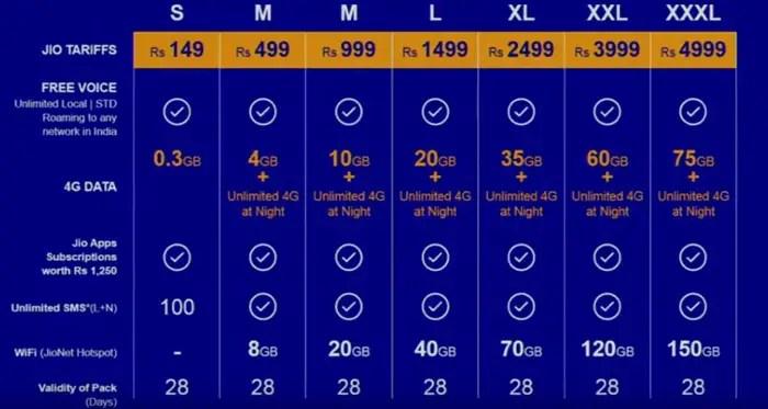 jio-4g-tariff-plans