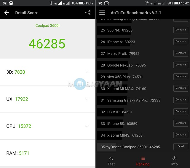 Coolpad-Note-5-Review-AnTuTu