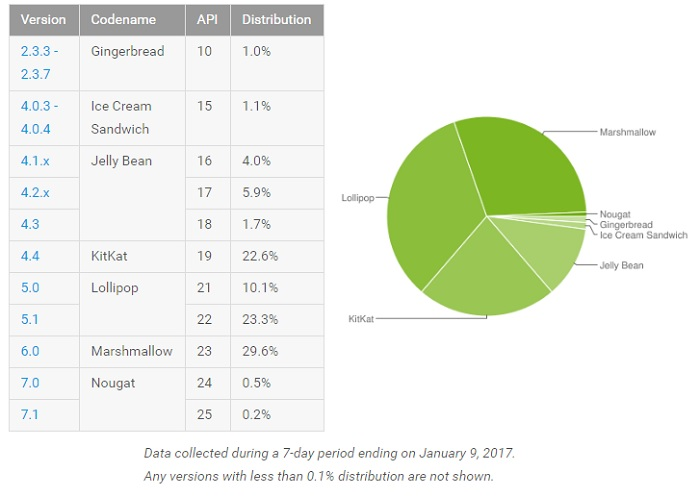 android-marshmallow-distribution-january-stats