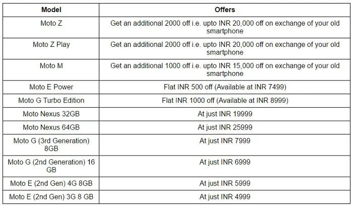 moto-days-sale-india-feb-20