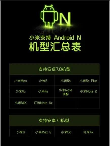 Xiaomi-Android-Nougat-roadmap