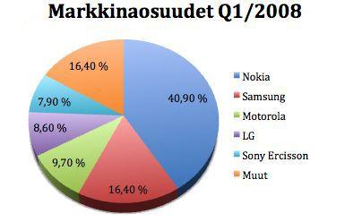 markkinaosuudet q1 2008