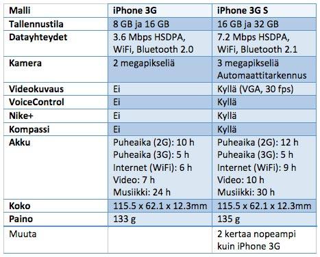 iPhone 3G vs. iPhone 3G S