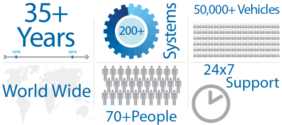 Mobile Knowledge Business Statistics