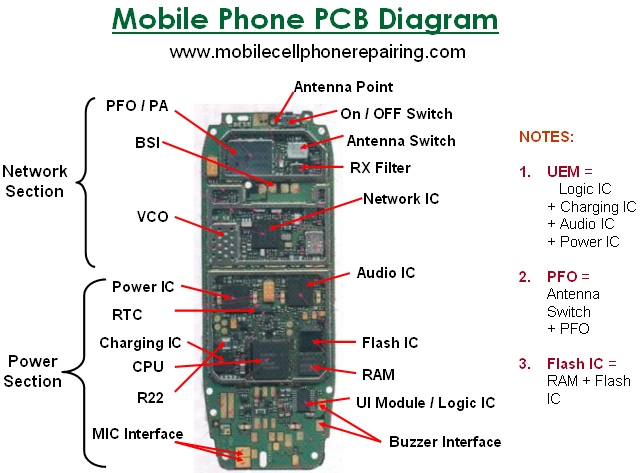 Parts Of A Mobile Cell Phone And Their Function  Ic    Big Parts