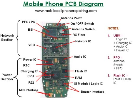Parts of a Mobile Cell Phone and Their Function (IC / Big Parts)