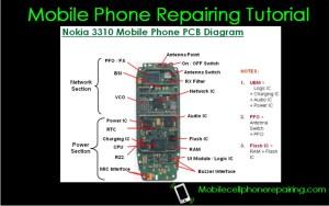 Mobile Phone Repairing Tutorial, Tips, Free PDF Download